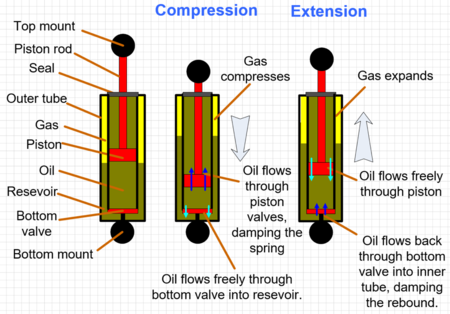 Twin Tube Diagram