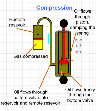 Remote Res Diagram